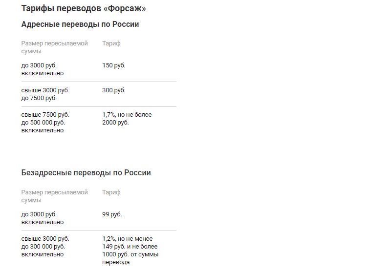 Количество цифр в контрольном номере перевода форсаж